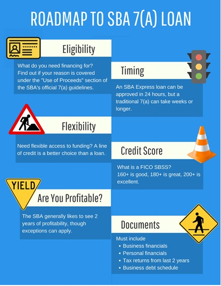 This is an SBA Loan Infographic that explains SBA eligibility, loan timing, flexibility within the SBA process, how your credit score plays into getting an SBA loan and the required documents for applying for an SBA loan.