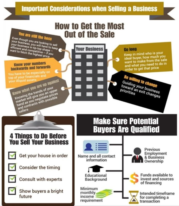 This is a Selling Your Small Business Infographic that focuses on what First Time Sellers need to know about selling a small business.