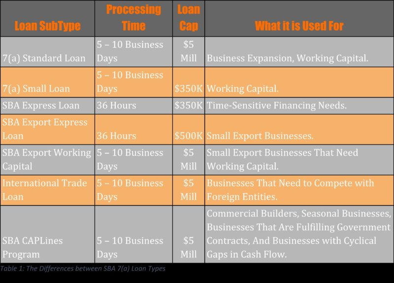 This is a chart describing the types of SBA 7(a) Loans along with their Loan Processing Time and SBA Loan Cap