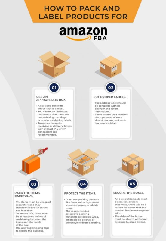 This is an FBA Infographic on How to Send Inventory Amazon FBA