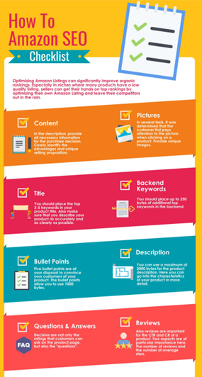 An Infographic on How to Write an Amazon Listing